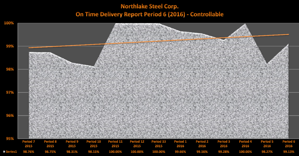 Northlake Steel 2016 Period 6 On Time Delivery
