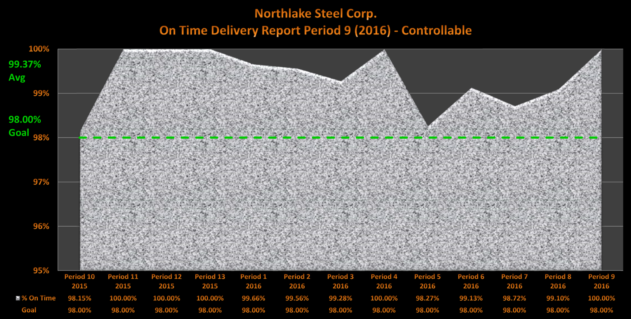 Northlake Steel 2016 Period 9 On Time Delivery
