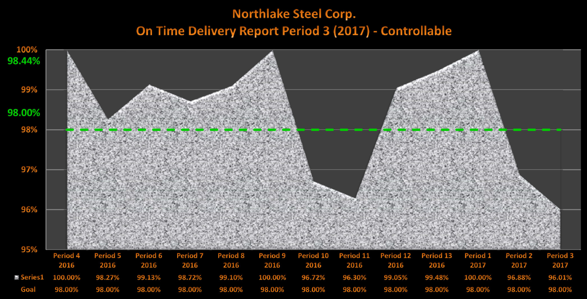 Northlake Steel 2017 Period 3 On Time Delivery