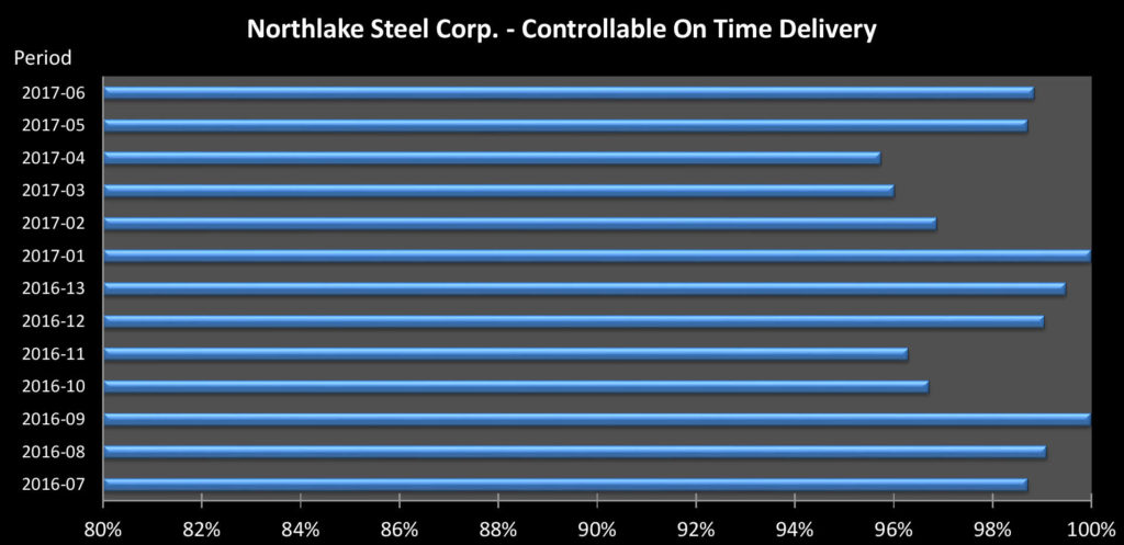 Northlake Steel 2017 2nd Quarter On Time Delivery